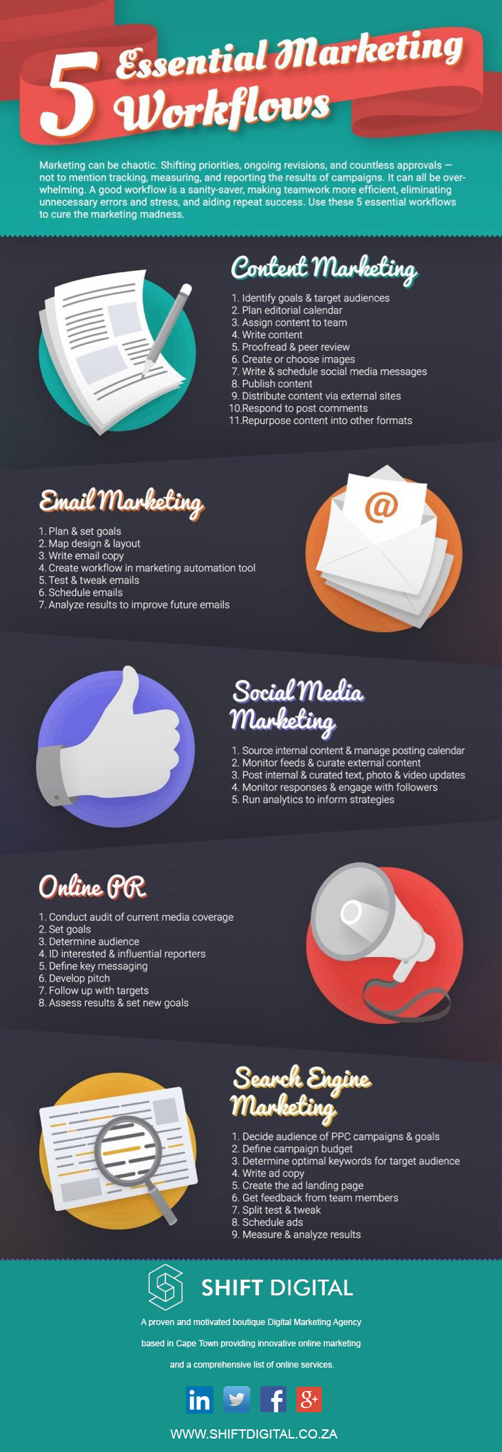 Shift Digital Marketing Essentials